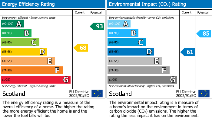EPC Graph for Scotstonhill, 4 Scotstonhill, Elgin