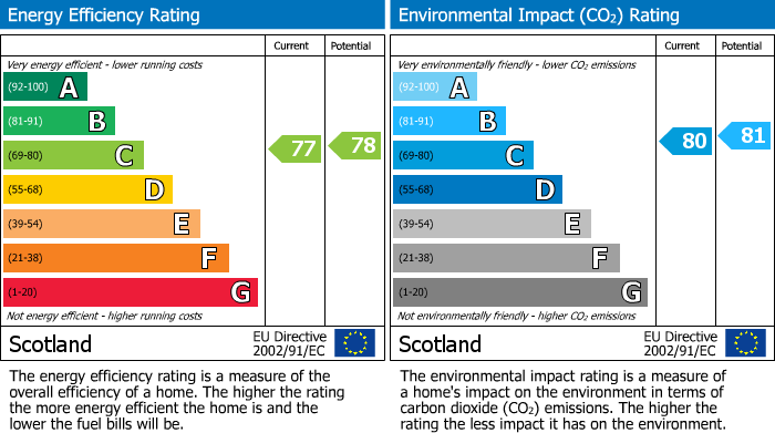 EPC Graph for Balnageith Rise, Forres