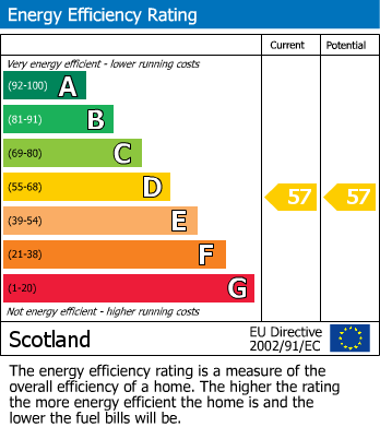 EPC Graph for Young Street, 4 Young Street, Burghead