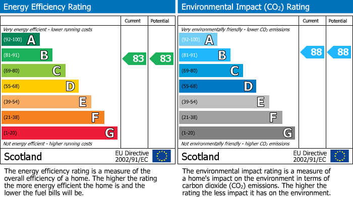 EPC Graph for Riddock Gardens, Forres
