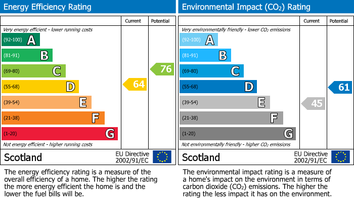 EPC Graph for Ferryhill, Forres