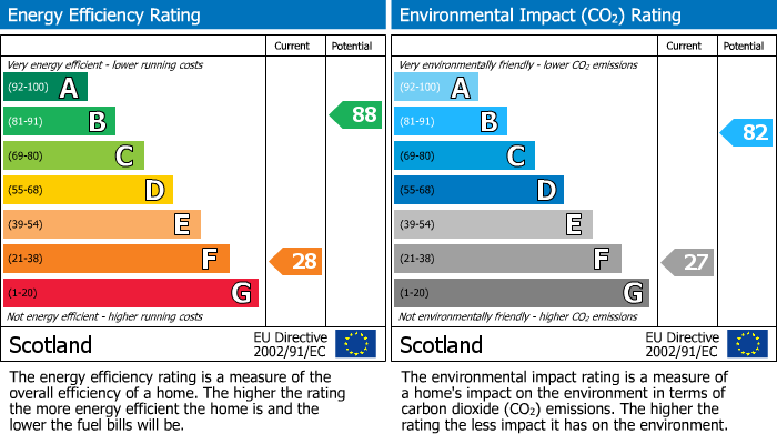 EPC Graph for West Bank Farm, Roseisle, Elgin