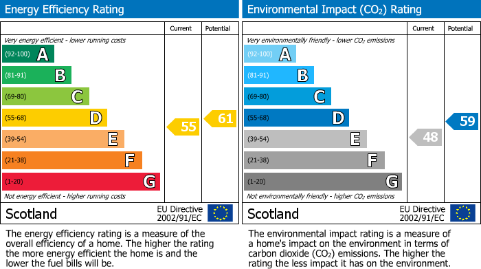 EPC Graph for Gordon Street, Forres