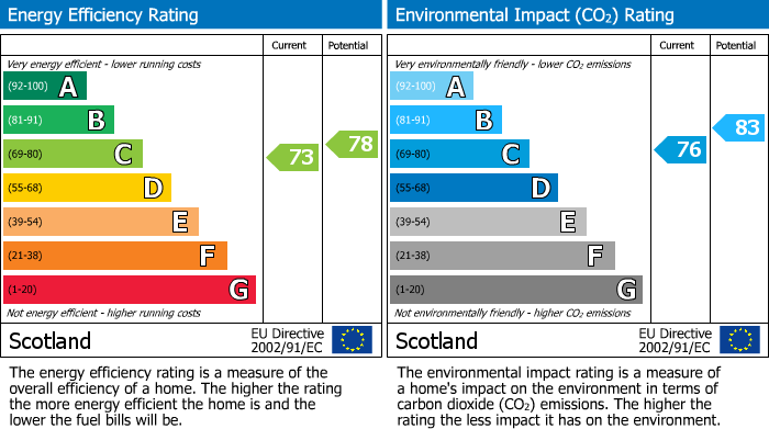 EPC Graph for Masonic Close, Elgin