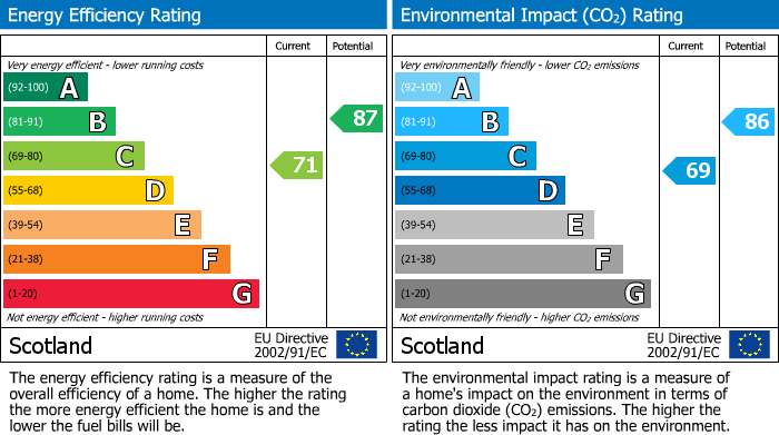 EPC Graph for Forbeshill, Forres