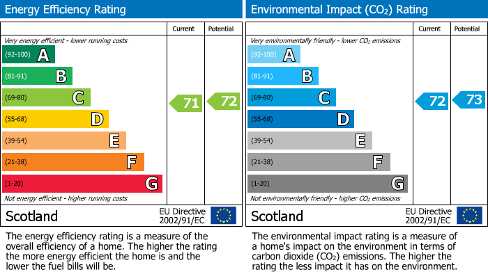 EPC Graph for Claremont, Forres