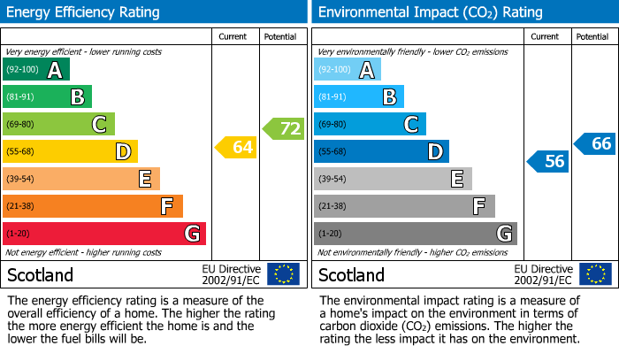 EPC Graph for Croft Road, Elgin