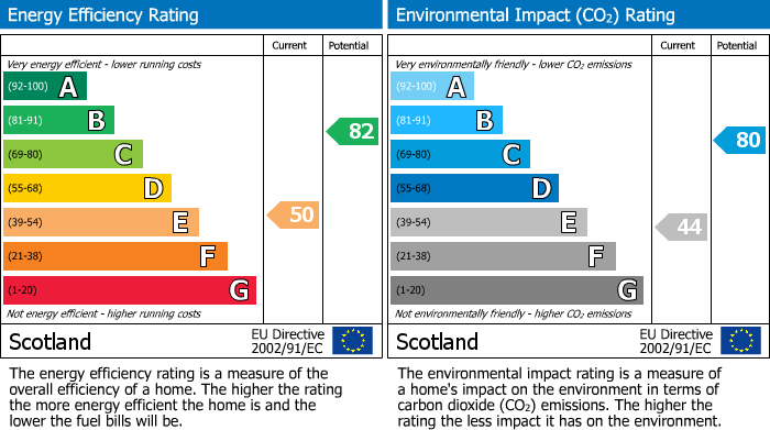EPC Graph for East Back Street, Elgin